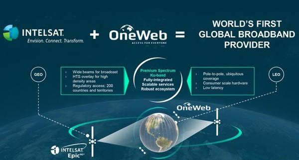 Роскомнадзор и ФСБ против OneWeb