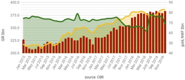 Динамика валовых международных резервов РФ без учёта золота (бордовым цветом, по шкале слева), золотого запаса (жёлтым, по шкале справа), объёма Фонда национального благосостояния (зелёным, по шкале справа), в миллиардах долларов