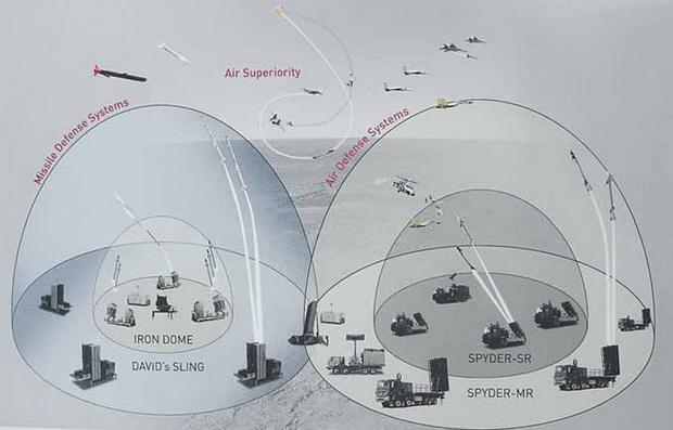 ПВО «Железный купол»