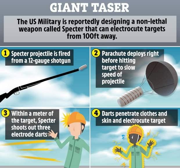 Разработкой специального заряда, который можно выстреливать из любого дробовика 12-го калибра, занимается при финансовой поддержке Министерства обороны США колорадская научно-исследовательская компания Harkind Dynamics.