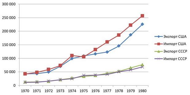 Рисунок 1. Динамика внешней торговли США и СССР в 1970-1980-х гг., млн долл. по текущему курсу в текущих ценах
