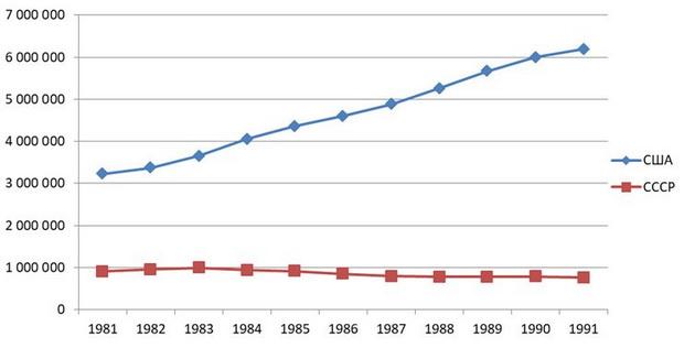 Рисунок 2. Динамика производства ВВП в США и СССР в 1981-1991 гг., млн долл. по текущему курсу в текущих ценах