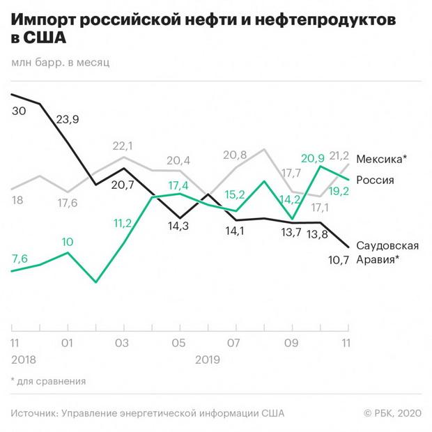 Экспорт энергоносителей в октябре в США стал рекордным для России за последние восемь лет: больше страна поставляла только в ноябре 2011 года, задолго до присоединения Крыма и санкций США, указывают аналитики Caracas Capital в отчете, с которым ознакомился РБК.