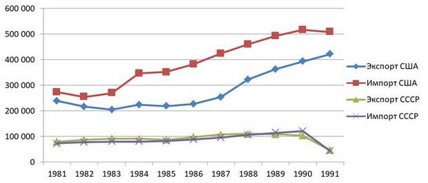 Рисунок 3. Динамика внешней торговли США и СССР в 1981-1991 гг., млн долл. по текущему курсу в текущих ценах