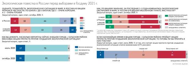 При этом 48% опрошенных отметили, что в их регионе экологическая обстановка не изменилась.