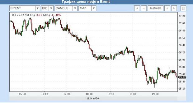 Еще быстрее падают котировки нефти марки WTI. В ходе торгов 18 марта стоимость барреля WTI упала почти до $23, что на 15% ниже уровня предыдущего закрытия.