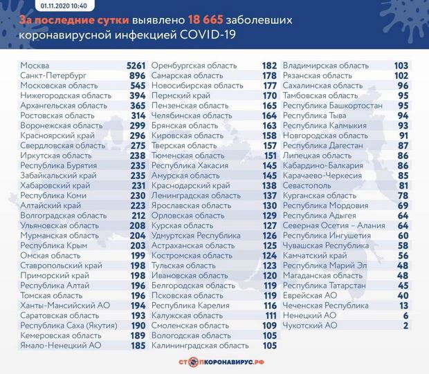Лидерами по количеству выявленных заражений остаются Москва, Санкт-Петербург и Московская область.