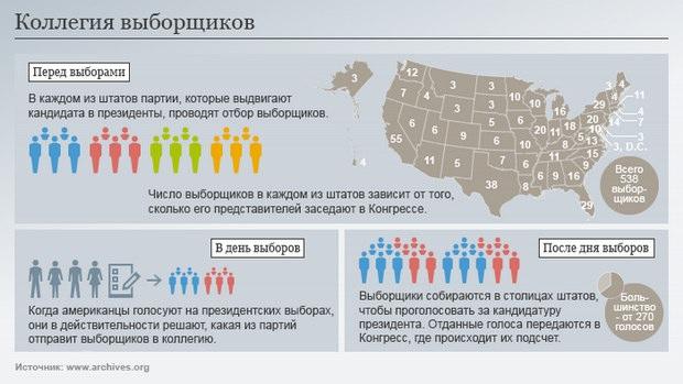 Инфографика: система выборов в Соединенных Штатах Америки